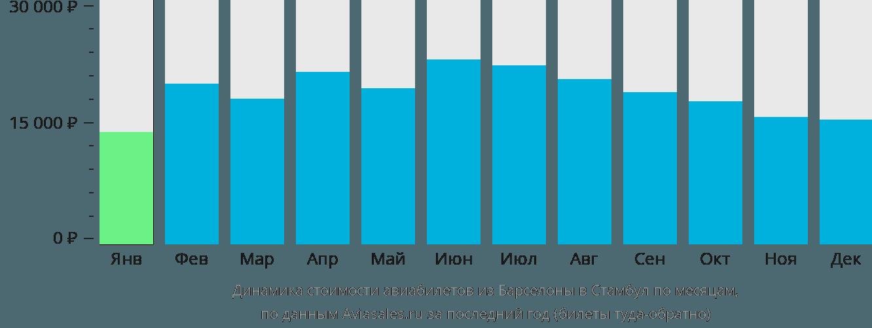 Динамика стоимости авиабилетов из Барселоны в Стамбул по месяцам