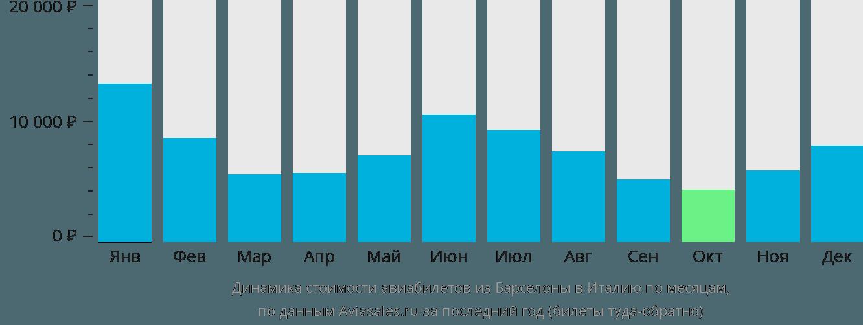 Динамика стоимости авиабилетов из Барселоны в Италию по месяцам
