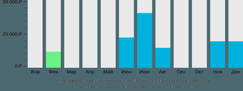 Динамика стоимости авиабилетов из Барселоны в Калининград по месяцам