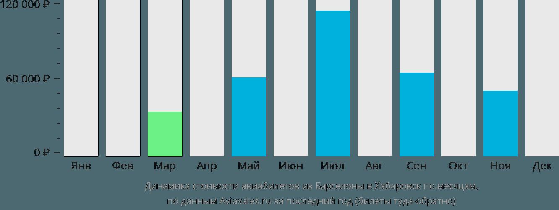 Динамика стоимости авиабилетов из Барселоны в Хабаровск по месяцам