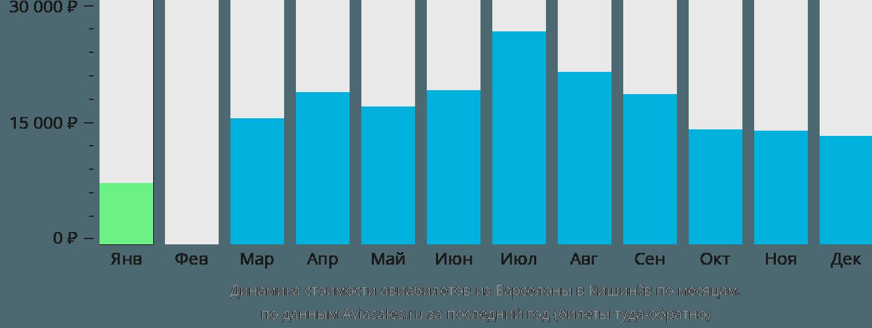 Динамика стоимости авиабилетов из Барселоны в Кишинёв по месяцам