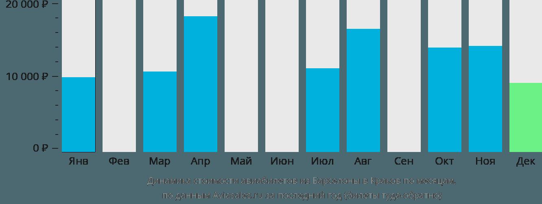 Динамика стоимости авиабилетов из Барселоны в Краков по месяцам