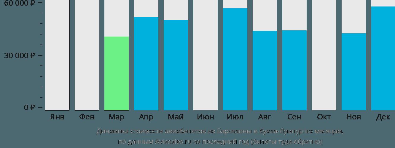 Динамика стоимости авиабилетов из Барселоны в Куала-Лумпур по месяцам