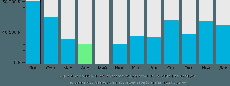 Динамика стоимости авиабилетов из Барселоны в Казахстан по месяцам