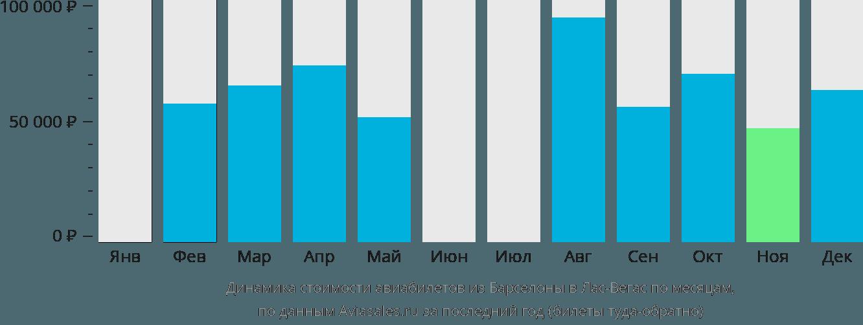 Динамика стоимости авиабилетов из Барселоны в Лас-Вегас по месяцам