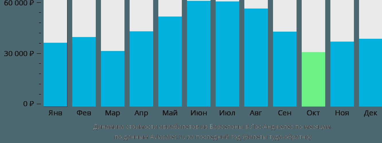 Динамика стоимости авиабилетов из Барселоны в Лос-Анджелес по месяцам