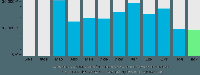 Динамика стоимости авиабилетов из Барселоны в Ларнаку по месяцам
