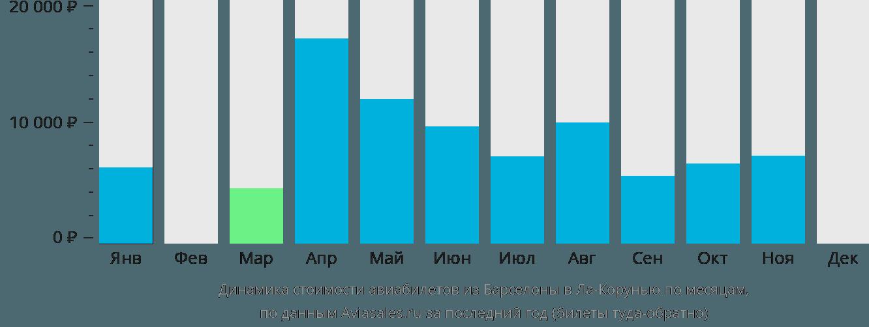 Динамика стоимости авиабилетов из Барселоны в Ла-Корунью по месяцам