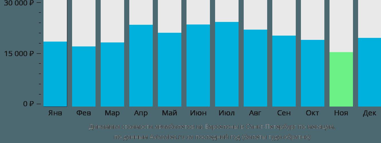 Динамика стоимости авиабилетов из Барселоны в Санкт-Петербург по месяцам