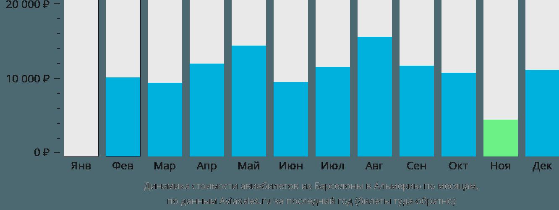Динамика стоимости авиабилетов из Барселоны в Альмерию по месяцам