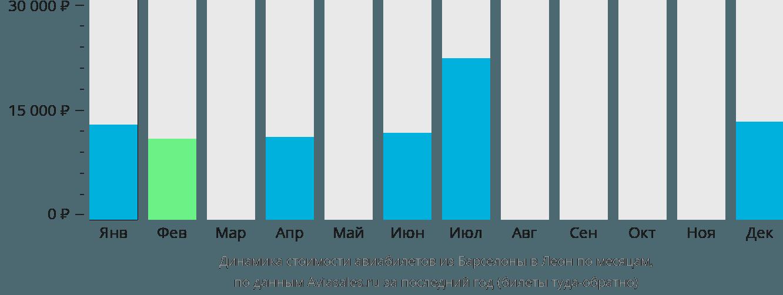 Динамика стоимости авиабилетов из Барселоны в Леон по месяцам