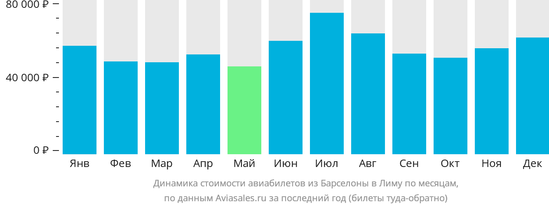 Динамика стоимости авиабилетов из Барселоны в Лиму по месяцам