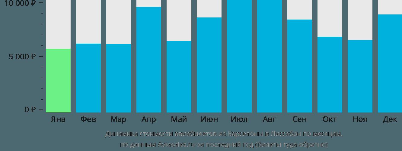 Динамика стоимости авиабилетов из Барселоны в Лиссабон по месяцам