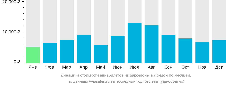 Динамика стоимости авиабилетов из Барселоны в Лондон по месяцам