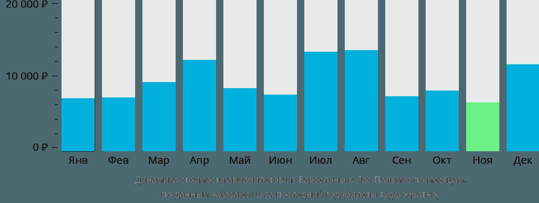 Динамика стоимости авиабилетов из Барселоны в Лас-Пальмас по месяцам