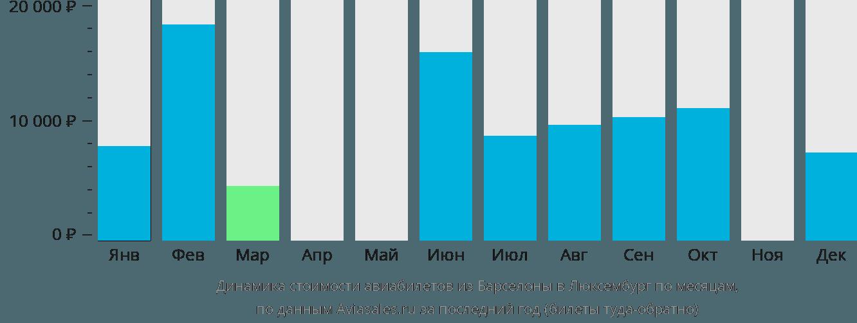 Динамика стоимости авиабилетов из Барселоны в Люксембург по месяцам