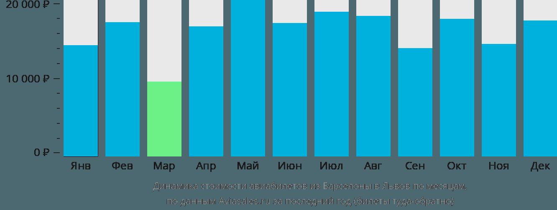 Динамика стоимости авиабилетов из Барселоны в Львов по месяцам