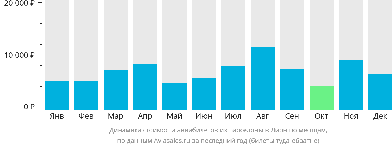Динамика стоимости авиабилетов из Барселоны в Лион по месяцам