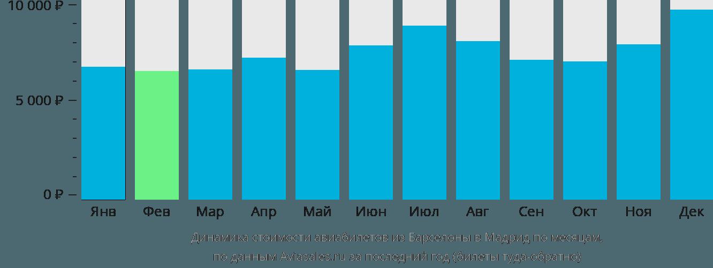 Динамика стоимости авиабилетов из Барселоны в Мадрид по месяцам