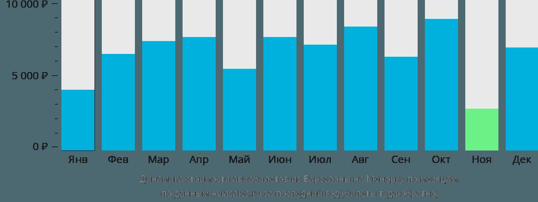 Динамика стоимости авиабилетов из Барселоны на Менорку по месяцам