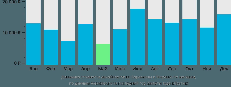 Динамика стоимости авиабилетов из Барселоны в Марокко по месяцам