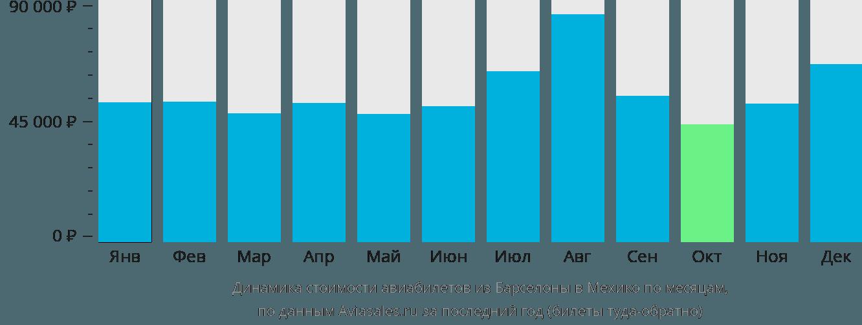 Динамика стоимости авиабилетов из Барселоны в Мехико по месяцам