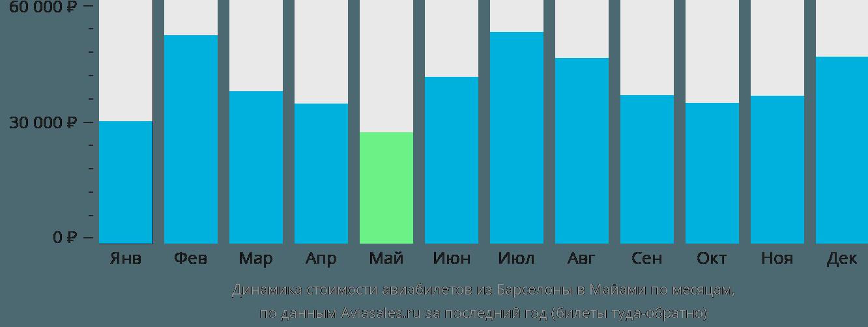 Динамика стоимости авиабилетов из Барселоны в Майами по месяцам