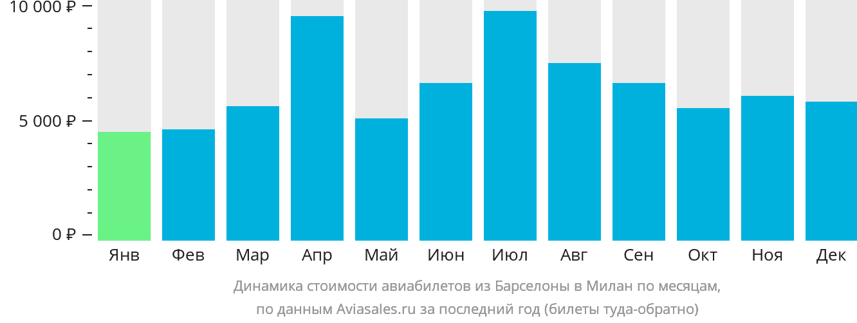 Динамика стоимости авиабилетов из Барселоны в Милан по месяцам
