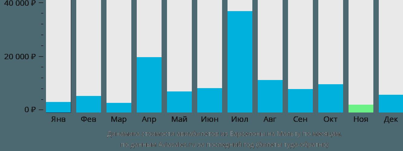 Динамика стоимости авиабилетов из Барселоны на Мальту по месяцам