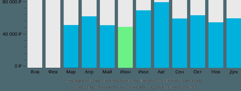 Динамика стоимости авиабилетов из Барселоны в Мале по месяцам