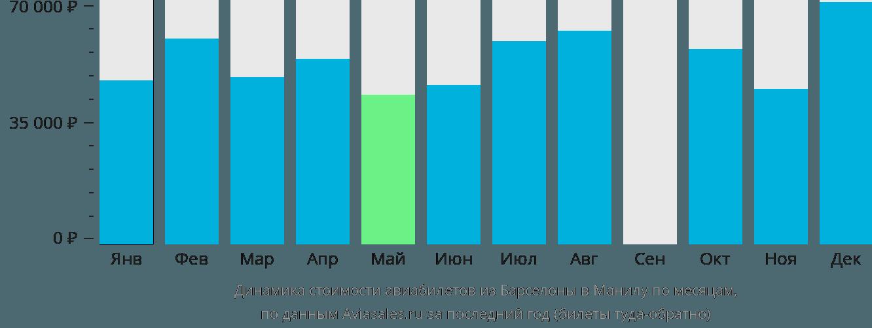 Динамика стоимости авиабилетов из Барселоны в Манилу по месяцам