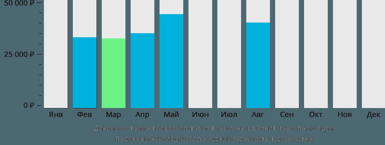 Динамика стоимости авиабилетов из Барселоны в Магнитогорск по месяцам