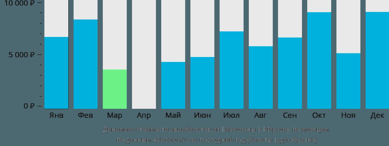 Динамика стоимости авиабилетов из Барселоны в Марсель по месяцам