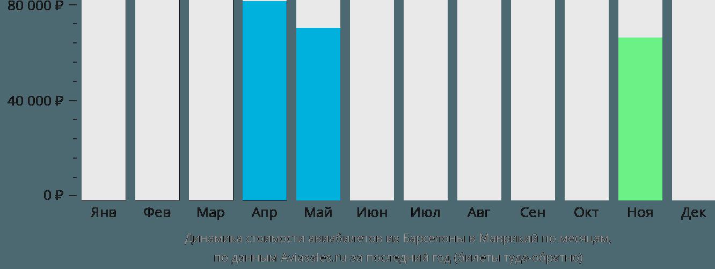 Динамика стоимости авиабилетов из Барселоны в Маврикий по месяцам
