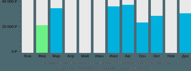 Динамика стоимости авиабилетов из Барселоны в Минеральные воды по месяцам