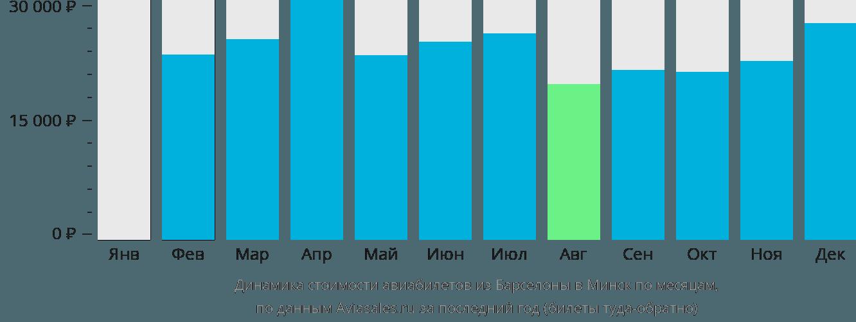 Динамика стоимости авиабилетов из Барселоны в Минск по месяцам