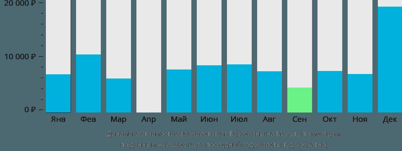 Динамика стоимости авиабилетов из Барселоны в Мальту по месяцам