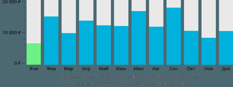 Динамика стоимости авиабилетов из Барселоны в Мюнхен по месяцам