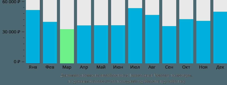 Динамика стоимости авиабилетов из Барселоны в Мексику по месяцам