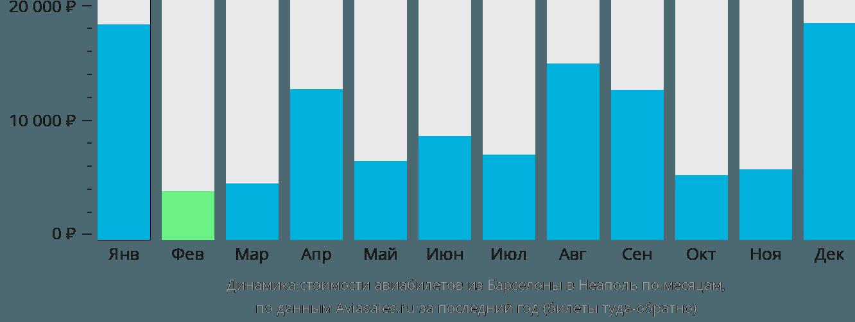 Динамика стоимости авиабилетов из Барселоны в Неаполь по месяцам