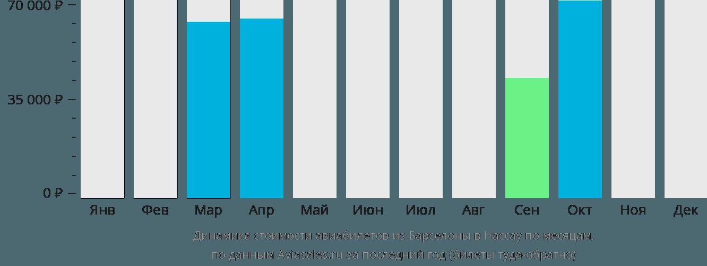 Динамика стоимости авиабилетов из Барселоны в Нассау по месяцам