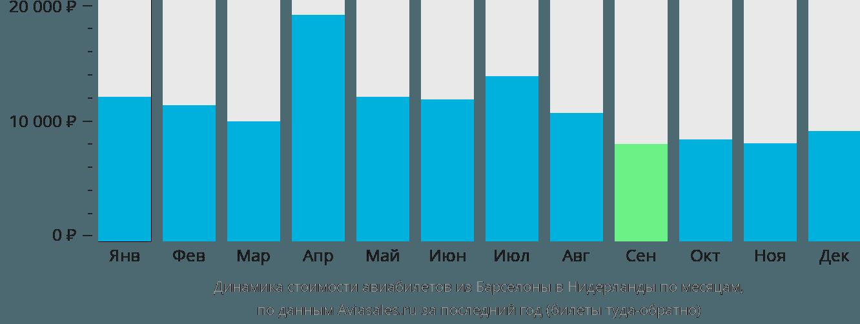 Динамика стоимости авиабилетов из Барселоны в Нидерланды по месяцам