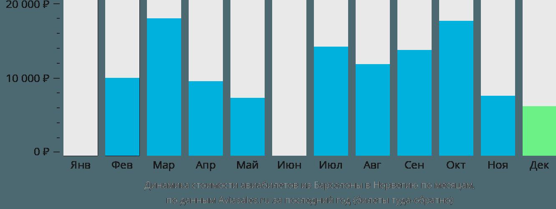Динамика стоимости авиабилетов из Барселоны в Норвегию по месяцам