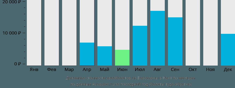 Динамика стоимости авиабилетов из Барселоны в Нант по месяцам
