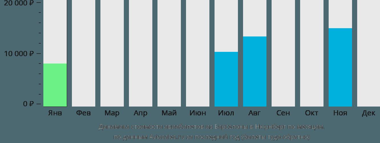 Динамика стоимости авиабилетов из Барселоны в Нюрнберг по месяцам