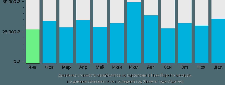Динамика стоимости авиабилетов из Барселоны в Нью-Йорк по месяцам