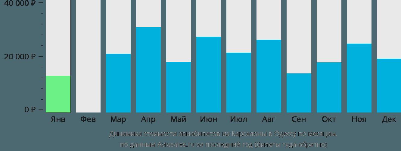 Динамика стоимости авиабилетов из Барселоны в Одессу по месяцам
