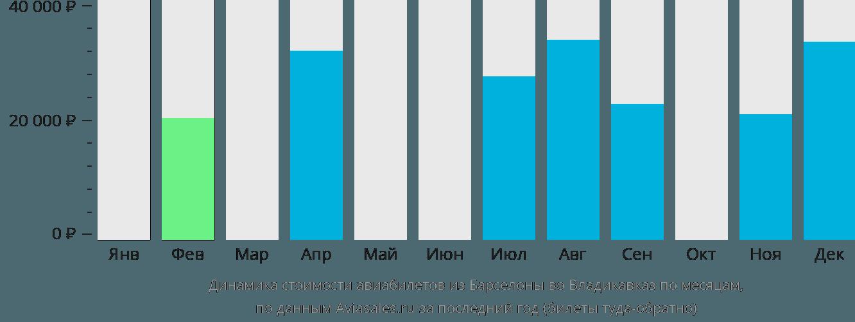 Динамика стоимости авиабилетов из Барселоны во Владикавказ по месяцам