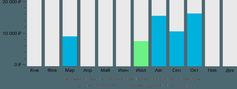 Динамика стоимости авиабилетов из Барселоны в Ольбию по месяцам