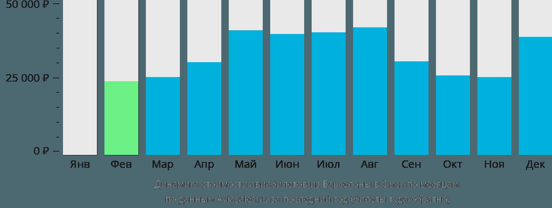 Динамика стоимости авиабилетов из Барселоны в Омск по месяцам